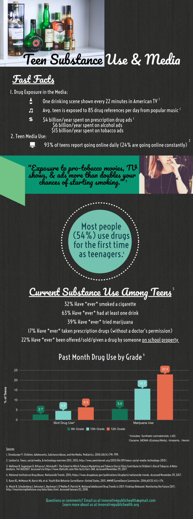 Infographic: Teen Substance Use and Media