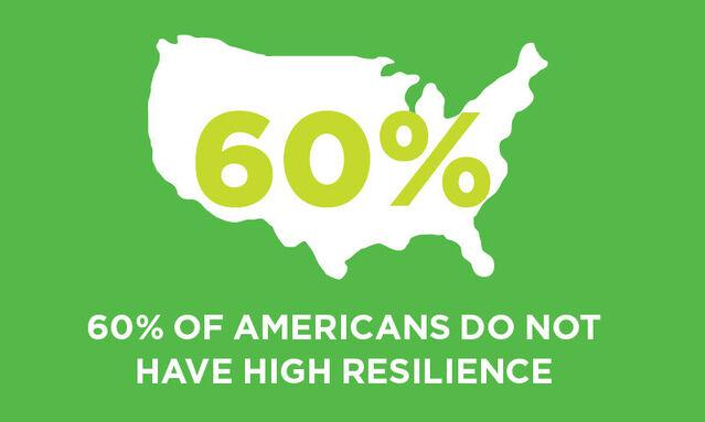 60% of Americans Lack the Resilience to Cope with COVID-19
